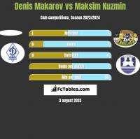 Denis Makarov vs Maksim Kuzmin h2h player stats