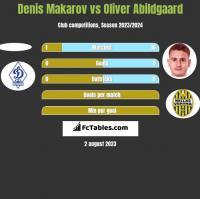 Denis Makarov vs Oliver Abildgaard h2h player stats