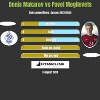 Denis Makarov vs Pavel Mogilevets h2h player stats