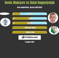 Denis Makarov vs Rafal Augustyniak h2h player stats