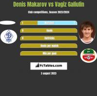 Denis Makarov vs Vagiz Galiulin h2h player stats