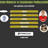 Denis Makarov vs Vyacheslav Podberyozkin h2h player stats