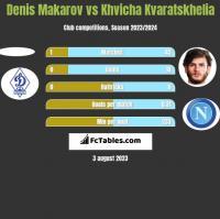 Denis Makarov vs Khvicha Kvaratskhelia h2h player stats