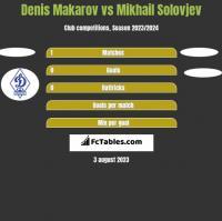 Denis Makarov vs Mikhail Solovjev h2h player stats