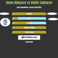 Denis Makarov vs Dmitri Zakharov h2h player stats