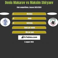 Denis Makarov vs Maksim Shiryaev h2h player stats