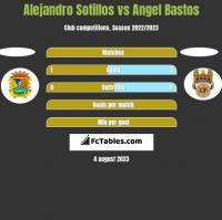 Alejandro Sotillos vs Angel Bastos h2h player stats