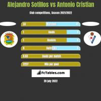 Alejandro Sotillos vs Antonio Cristian h2h player stats