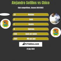Alejandro Sotillos vs Chico h2h player stats