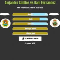 Alejandro Sotillos vs Dani Fernandez h2h player stats