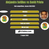 Alejandro Sotillos vs David Prieto h2h player stats