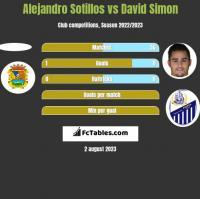 Alejandro Sotillos vs David Simon h2h player stats
