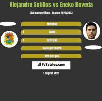 Alejandro Sotillos vs Eneko Boveda h2h player stats