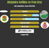 Alejandro Sotillos vs Fran Cruz h2h player stats