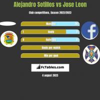 Alejandro Sotillos vs Jose Leon h2h player stats