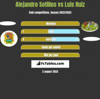 Alejandro Sotillos vs Luis Ruiz h2h player stats