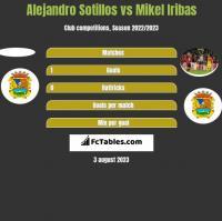 Alejandro Sotillos vs Mikel Iribas h2h player stats