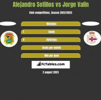 Alejandro Sotillos vs Jorge Valin h2h player stats