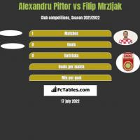 Alexandru Piftor vs Filip Mrzljak h2h player stats