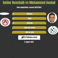 Amine Benchaib vs Mohammed Aoulad h2h player stats