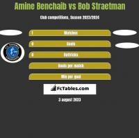 Amine Benchaib vs Bob Straetman h2h player stats