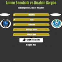 Amine Benchaib vs Ibrahim Kargbo h2h player stats
