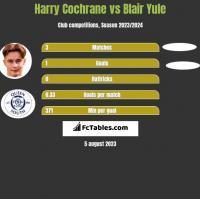 Harry Cochrane vs Blair Yule h2h player stats