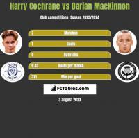 Harry Cochrane vs Darian MacKinnon h2h player stats