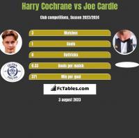 Harry Cochrane vs Joe Cardle h2h player stats