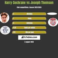 Harry Cochrane vs Joseph Thomson h2h player stats