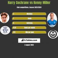 Harry Cochrane vs Kenny Miller h2h player stats