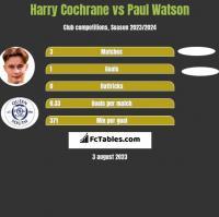 Harry Cochrane vs Paul Watson h2h player stats