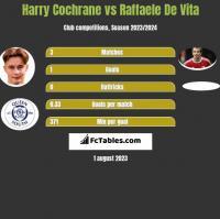 Harry Cochrane vs Raffaele De Vita h2h player stats