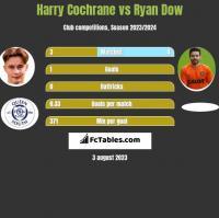 Harry Cochrane vs Ryan Dow h2h player stats