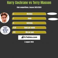 Harry Cochrane vs Terry Masson h2h player stats