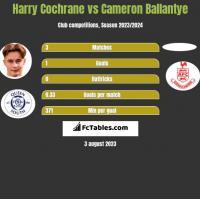 Harry Cochrane vs Cameron Ballantye h2h player stats