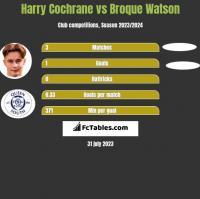 Harry Cochrane vs Broque Watson h2h player stats