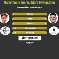 Harry Cochrane vs Adam Livingstone h2h player stats
