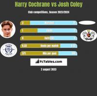 Harry Cochrane vs Josh Coley h2h player stats