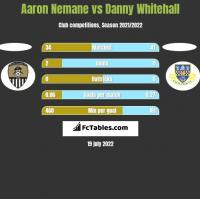 Aaron Nemane vs Danny Whitehall h2h player stats