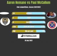 Aaron Nemane vs Paul McCallum h2h player stats