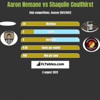 Aaron Nemane vs Shaquile Coulthirst h2h player stats