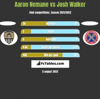 Aaron Nemane vs Josh Walker h2h player stats