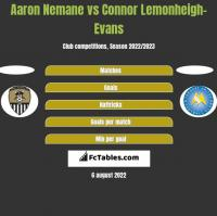 Aaron Nemane vs Connor Lemonheigh-Evans h2h player stats
