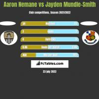 Aaron Nemane vs Jayden Mundle-Smith h2h player stats