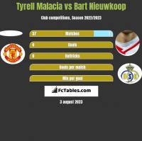 Tyrell Malacia vs Bart Nieuwkoop h2h player stats