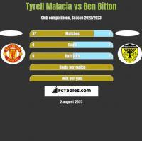 Tyrell Malacia vs Ben Bitton h2h player stats