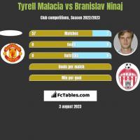 Tyrell Malacia vs Branislav Ninaj h2h player stats