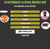 Tyrell Malacia vs Bruno Martins Indi h2h player stats