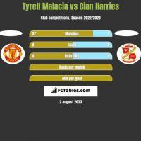 Tyrell Malacia vs Cian Harries h2h player stats